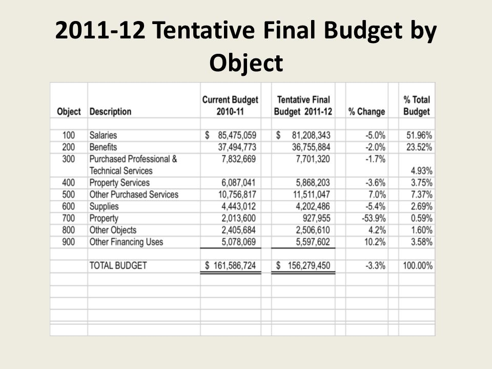2011-12 Tentative Final Budget by Object