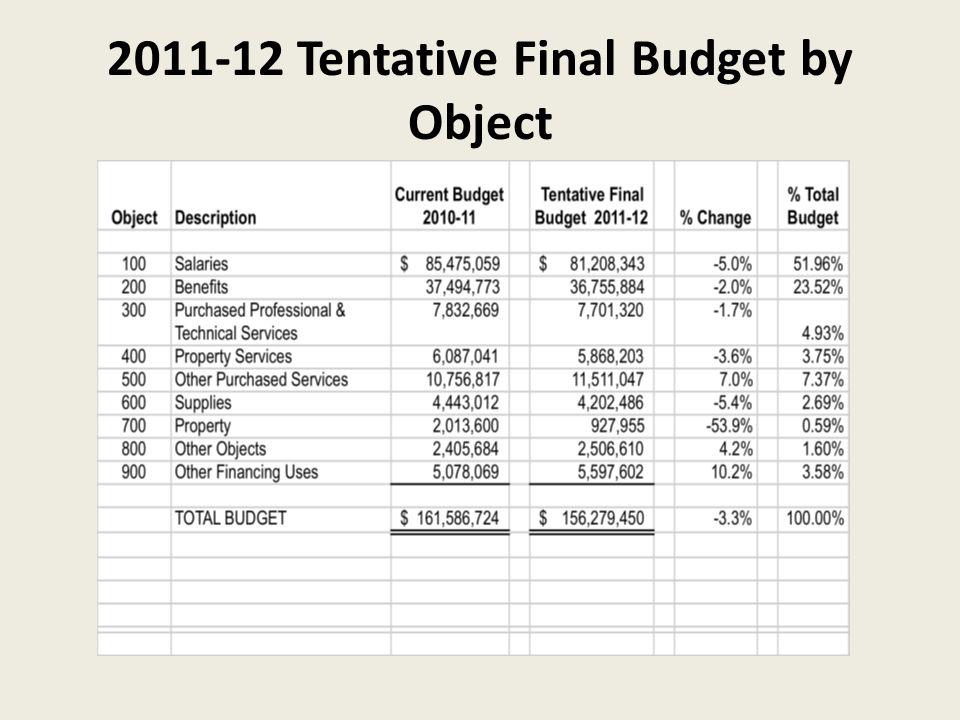2011-12 Tentative Final Budget by Object