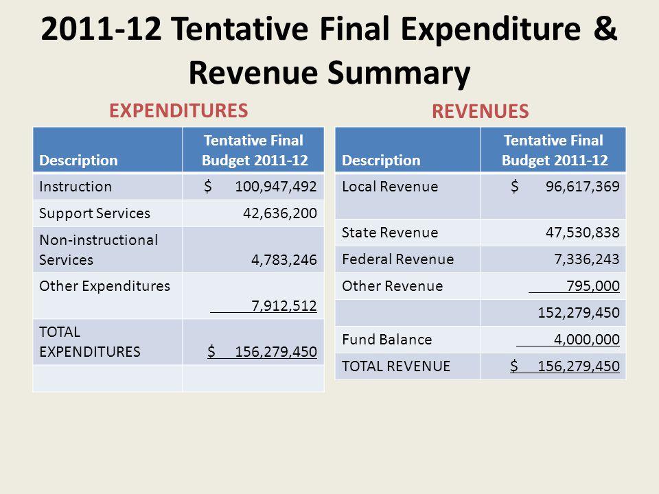 2011-12 Tentative Final Expenditure & Revenue Summary REVENUES EXPENDITURES Description Tentative Final Budget 2011-12 Local Revenue$ 96,617,369 State Revenue47,530,838 Federal Revenue7,336,243 Other Revenue 795,000 152,279,450 Fund Balance 4,000,000 TOTAL REVENUE$ 156,279,450 Description Tentative Final Budget 2011-12 Instruction$ 100,947,492 Support Services42,636,200 Non-instructional Services4,783,246 Other Expenditures 7,912,512 TOTAL EXPENDITURES$ 156,279,450