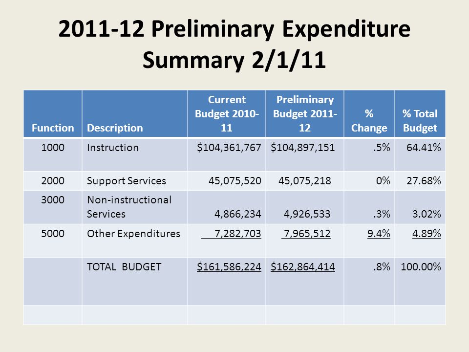 2011-12 Preliminary Expenditure Summary 2/1/11 FunctionDescription Current Budget 2010- 11 Preliminary Budget 2011- 12 % Change % Total Budget 1000Ins