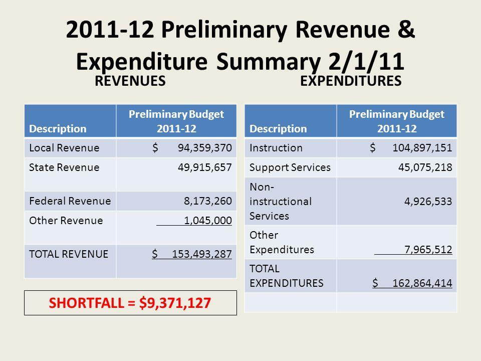 2011-12 Preliminary Revenue & Expenditure Summary 2/1/11 REVENUES EXPENDITURES Description Preliminary Budget 2011-12 Local Revenue$ 94,359,370 State Revenue49,915,657 Federal Revenue8,173,260 Other Revenue 1,045,000 TOTAL REVENUE$ 153,493,287 Description Preliminary Budget 2011-12 Instruction$ 104,897,151 Support Services45,075,218 Non- instructional Services 4,926,533 Other Expenditures 7,965,512 TOTAL EXPENDITURES$ 162,864,414 SHORTFALL = $9,371,127