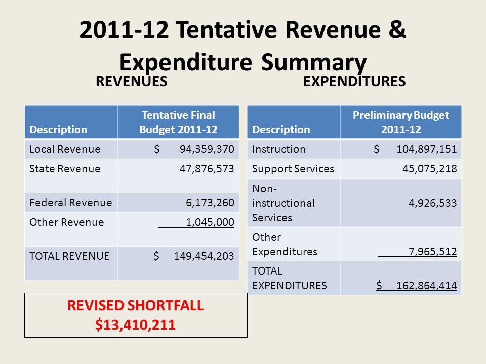 2011-12 Tentative Revenue & Expenditure Summary REVENUES EXPENDITURES Description Tentative Final Budget 2011-12 Local Revenue$ 94,359,370 State Revenue47,876,573 Federal Revenue6,173,260 Other Revenue 1,045,000 TOTAL REVENUE$ 149,454,203 Description Preliminary Budget 2011-12 Instruction$ 104,897,151 Support Services45,075,218 Non- instructional Services 4,926,533 Other Expenditures 7,965,512 TOTAL EXPENDITURES$ 162,864,414 REVISED SHORTFALL $13,410,211