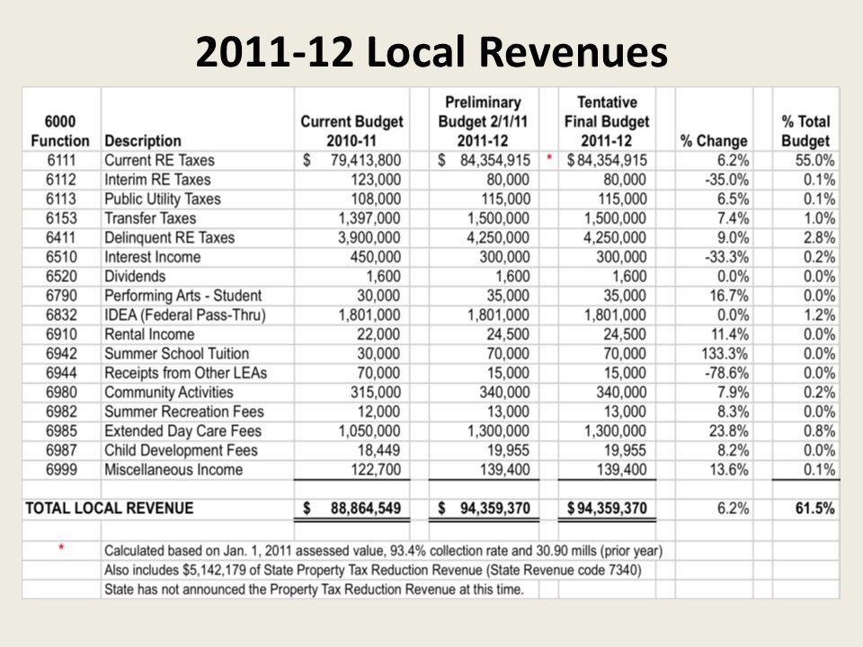 2011-12 Local Revenues