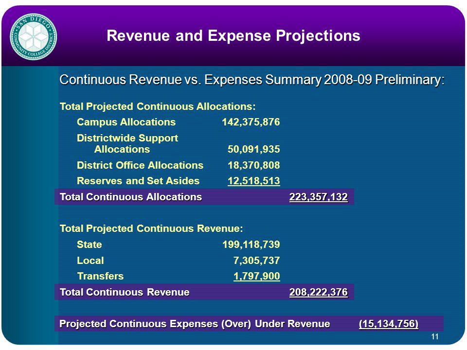 11 Revenue and Expense Projections Continuous Revenue vs.