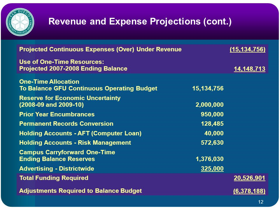 12 Revenue and Expense Projections (cont.) Projected Continuous Expenses (Over) Under Revenue(15,134,756) Use of One-Time Resources: Projected 2007-2008 Ending Balance14,148,713 One-Time Allocation To Balance GFU Continuous Operating Budget15,134,756 Reserve for Economic Uncertainty (2008-09 and 2009-10)2,000,000 Prior Year Encumbrances950,000 Permanent Records Conversion128,485 Holding Accounts - AFT (Computer Loan)40,000 Holding Accounts - Risk Management572,630 Campus Carryforward One-Time Ending Balance Reserves1,376,030 Advertising - Districtwide325,000 Total Funding Required20,526,901 Adjustments Required to Balance Budget(6,378,188)