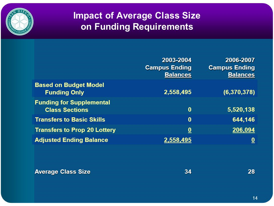 14 Impact of Average Class Size on Funding Requirements 2003-2004 Campus Ending Balances 2006-2007 Campus Ending Balances Based on Budget Model Funding Only2,558,495(6,370,378) Funding for Supplemental Class Sections05,520,138 Transfers to Basic Skills0644,146 Transfers to Prop 20 Lottery0206,094 Adjusted Ending Balance2,558,4950 Average Class Size 3428