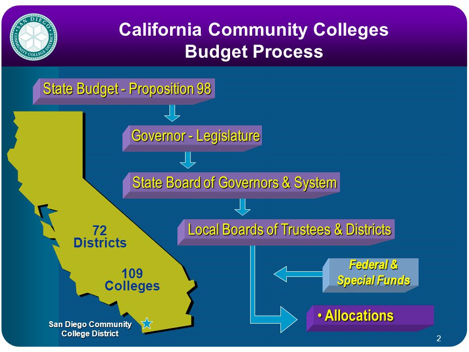 3 Governor's Budget (January 10, 2008) DEFICIT OF $14.5 BILLION STRATEGIES: COMPONENTS: Zero COLA 1% Growth 10% Across-the-Board Cuts Categorical Program Cuts No Increase in Student Enrollment Fee Mid-Year Cuts ($40 Million for CCC) 1.Reduce Expenditures 2.Align Expenditures/Revenue 3.Enhance/Restructure Revenue