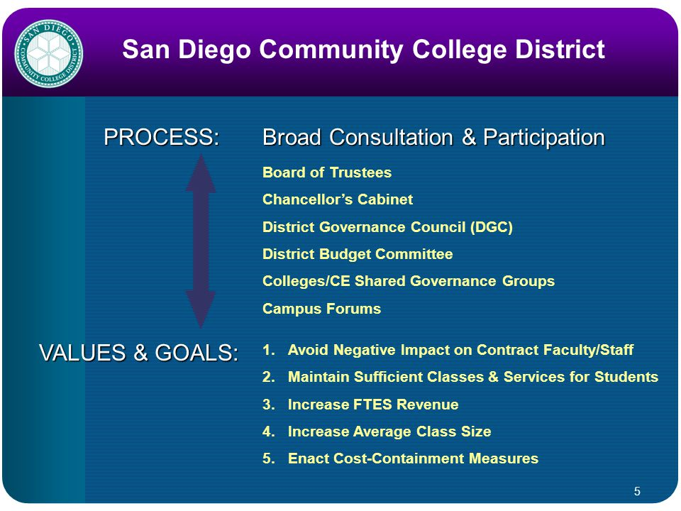 5 San Diego Community College District 1.Avoid Negative Impact on Contract Faculty/Staff 2.Maintain Sufficient Classes & Services for Students 3.Increase FTES Revenue 4.Increase Average Class Size 5.Enact Cost-Containment Measures PROCESS: VALUES & GOALS: Broad Consultation & Participation Board of Trustees Chancellor's Cabinet District Governance Council (DGC) District Budget Committee Colleges/CE Shared Governance Groups Campus Forums