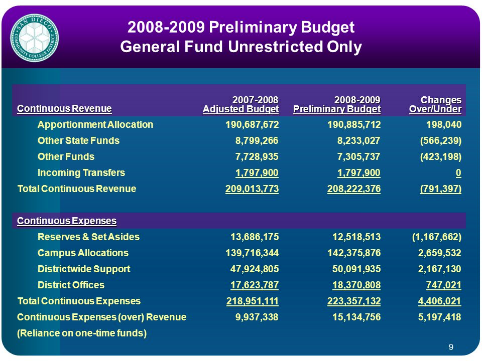 9 2008-2009 Preliminary Budget General Fund Unrestricted Only Continuous Revenue 2007-2008 Adjusted Budget 2008-2009 Preliminary Budget Changes Over/Under Apportionment Allocation190,687,672190,885,712198,040 Other State Funds8,799,2668,233,027(566,239) Other Funds7,728,9357,305,737(423,198) Incoming Transfers1,797,900 0 Total Continuous Revenue209,013,773208,222,376(791,397) Continuous Expenses Reserves & Set Asides13,686,17512,518,513(1,167,662) Campus Allocations139,716,344142,375,8762,659,532 Districtwide Support47,924,80550,091,9352,167,130 District Offices17,623,78718,370,808747,021 Total Continuous Expenses218,951,111223,357,1324,406,021 Continuous Expenses (over) Revenue9,937,33815,134,7565,197,418 (Reliance on one-time funds)
