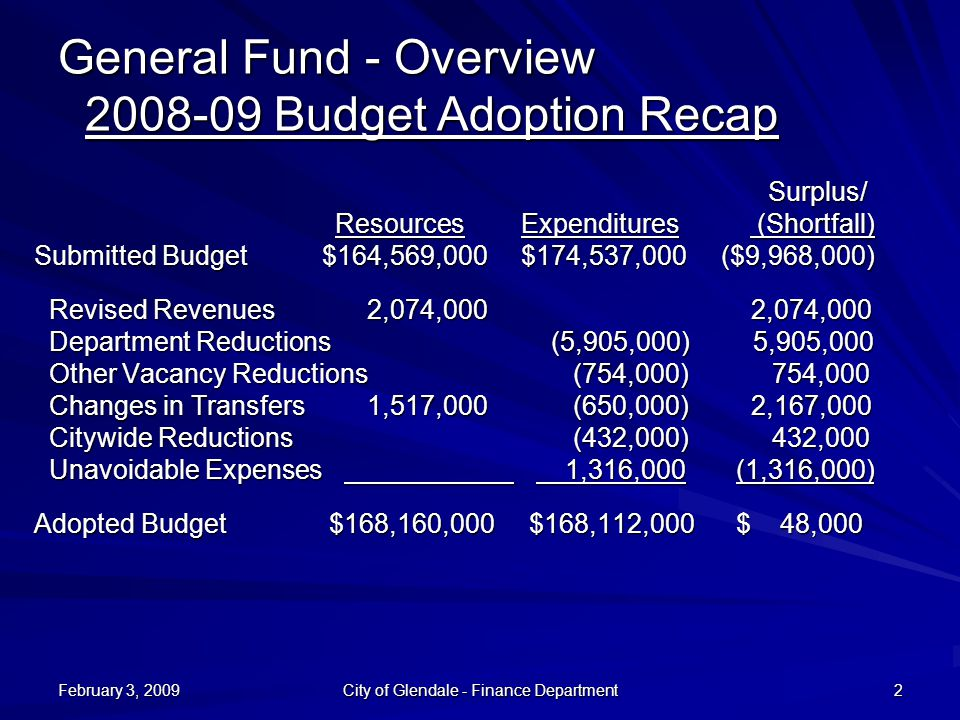 City of Glendale - Finance Department 2 Surplus/ Surplus/ Resources Expenditures (Shortfall) Resources Expenditures (Shortfall) Submitted Budget$164,569,000 $174,537,000 ($9,968,000) Revised Revenues 2,074,000 2,074,000 Revised Revenues 2,074,000 2,074,000 Department Reductions (5,905,000) 5,905,000 Department Reductions (5,905,000) 5,905,000 Other Vacancy Reductions (754,000) 754,000 Other Vacancy Reductions (754,000) 754,000 Changes in Transfers 1,517,000 (650,000) 2,167,000 Changes in Transfers 1,517,000 (650,000) 2,167,000 Citywide Reductions (432,000) 432,000 Citywide Reductions (432,000) 432,000 Unavoidable Expenses 1,316,000 (1,316,000) Unavoidable Expenses 1,316,000 (1,316,000) Adopted Budget $168,160,000 $168,112,000 $ 48,000 General Fund - Overview 2008-09 Budget Adoption Recap