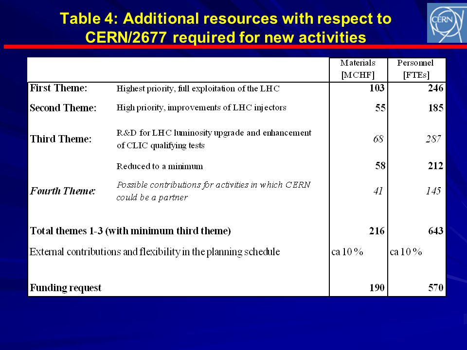 Table 4: Additional resources with respect to CERN/2677 required for new activities
