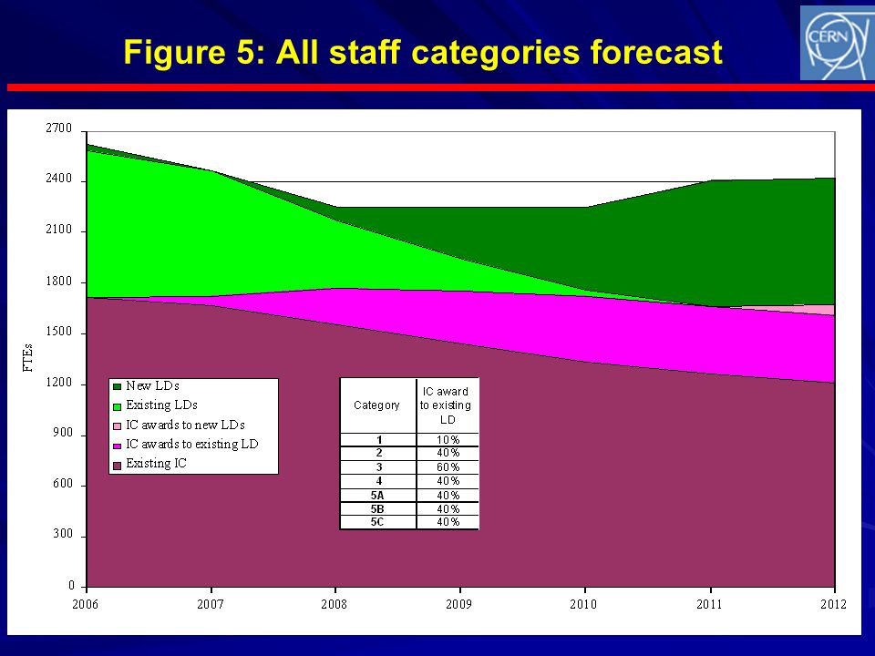 Octobre 2006 Figure 5: All staff categories forecast