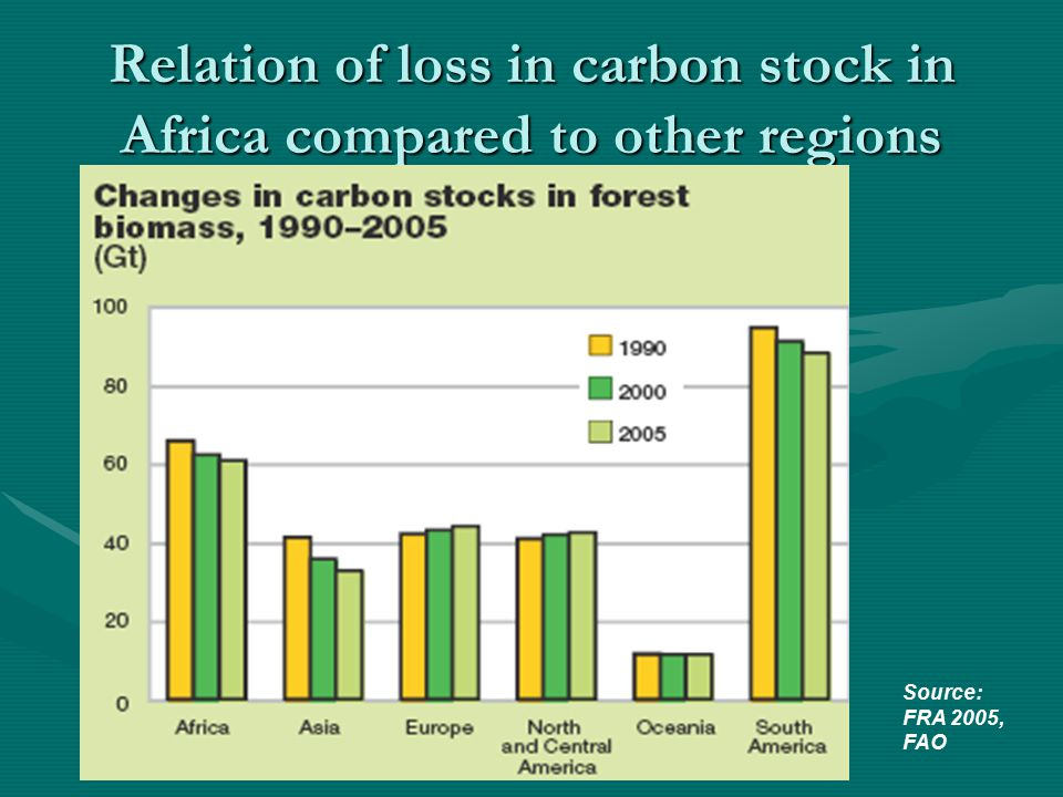Relation of loss in carbon stock in Africa compared to other regions Source: FRA 2005, FAO