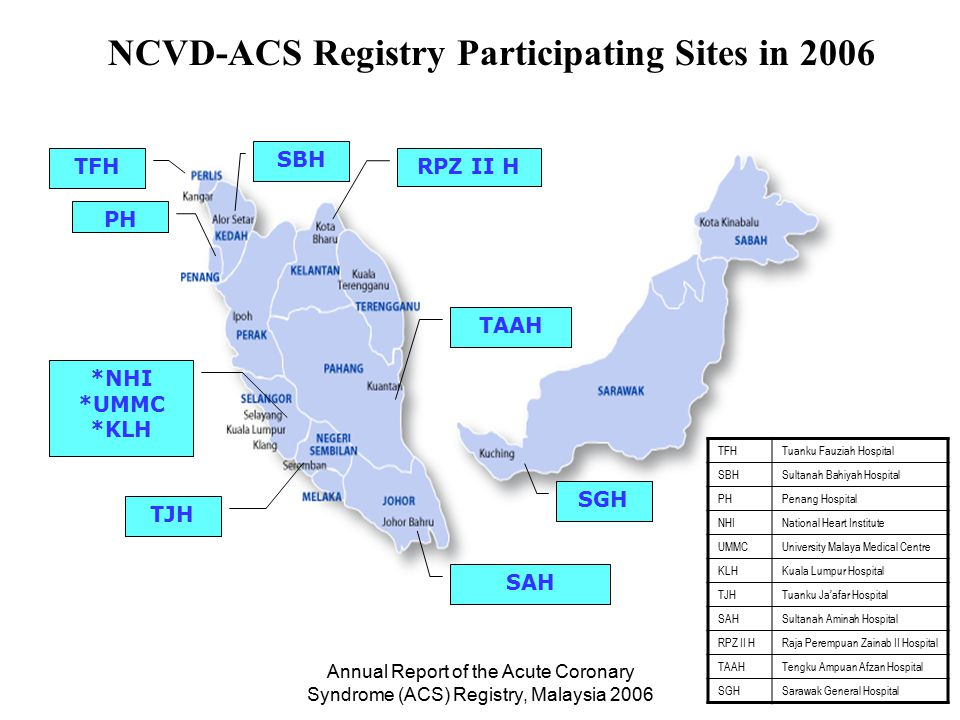 Annual Report of the Acute Coronary Syndrome (ACS) Registry, Malaysia 2006 SGH SAH PH *NHI *UMMC *KLH NCVD-ACS Registry Participating Sites in 2006 RP