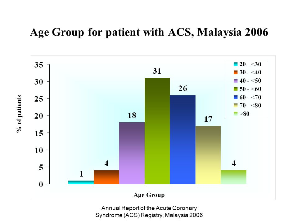 Annual Report of the Acute Coronary Syndrome (ACS) Registry, Malaysia 2006 Gender, no.