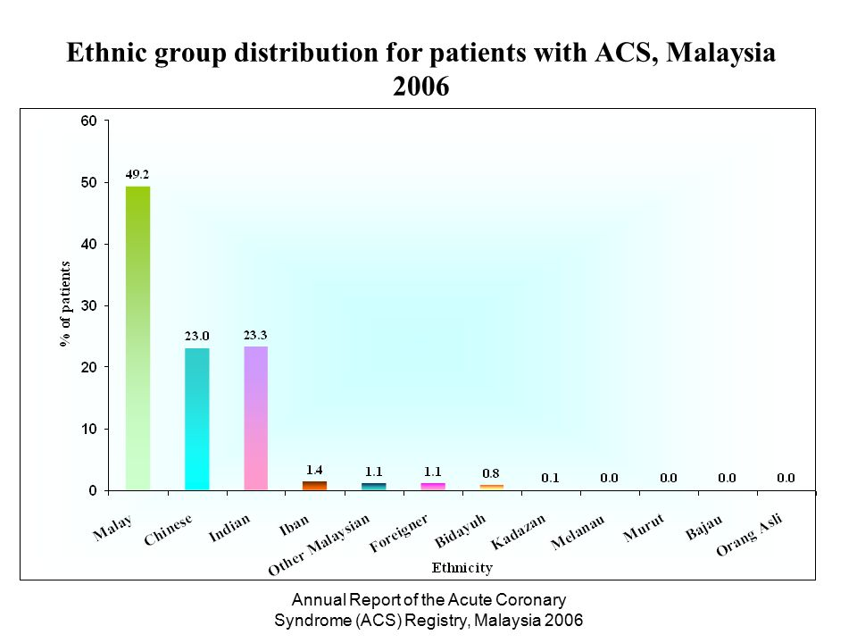 Annual Report of the Acute Coronary Syndrome (ACS) Registry, Malaysia 2006 Other Coronary Risk Factors (N=4332)% Smoking40 Family history of premature cardiovascular disease12 BMI > 23kgm -2 Mean, SD 75 25.8 (4.4) Other Coronary Risk Factors for patients with ACS, Malaysia 2006