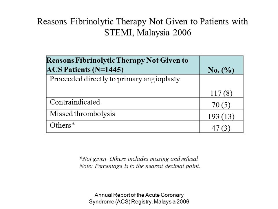Annual Report of the Acute Coronary Syndrome (ACS) Registry, Malaysia 2006 *Not given–Others includes missing and refusal Note: Percentage is to the nearest decimal point.