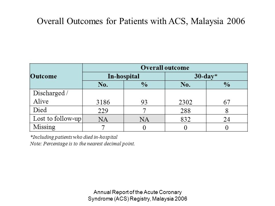 Annual Report of the Acute Coronary Syndrome (ACS) Registry, Malaysia 2006