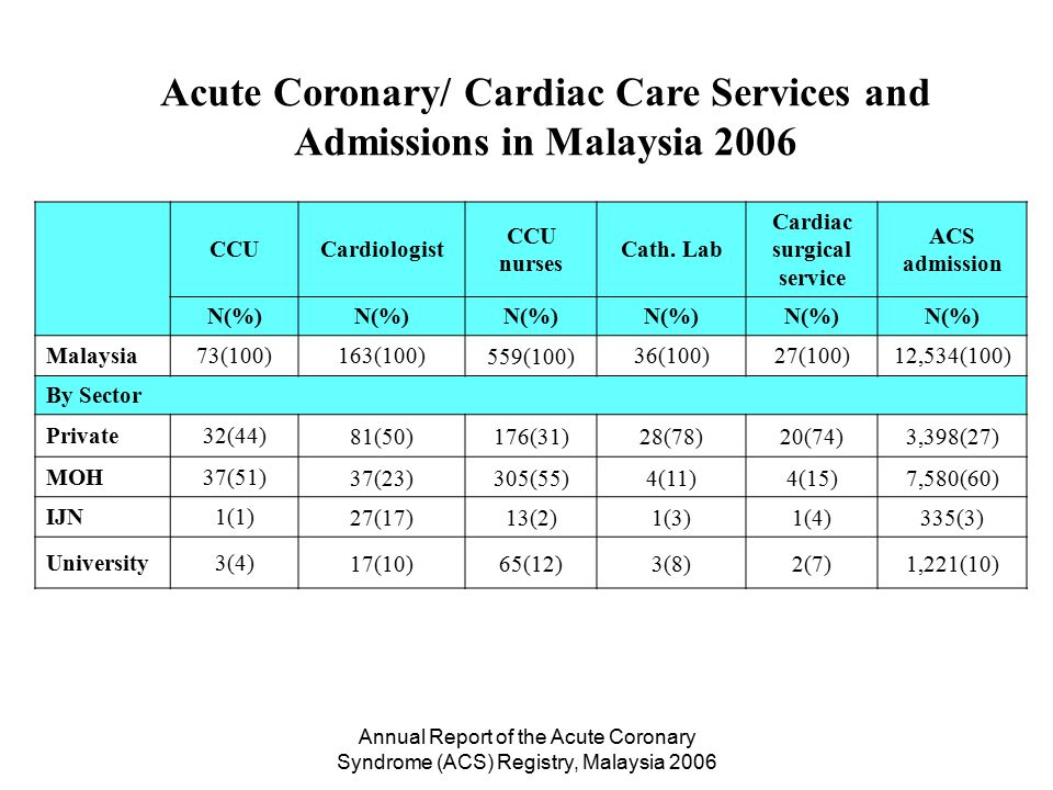 Annual Report of the Acute Coronary Syndrome (ACS) Registry, Malaysia 2006 Current CCU beds Bed occupanc y rate Use for all acute Use for ACS Use for non cardiac ACS denied *RBS if non cardiac excluded N(%)%% % of all ACS (% shortfall) Malaysia414(100)89654035 Sectors Private214(52)8351274948132 MOH169(41)937749236289 IJN12(3)8336266453171 University19(5)10476582414119 Utilization of Acute Coronary / Cardiac Services in Malaysia 2006 *RBS – Required bed strength