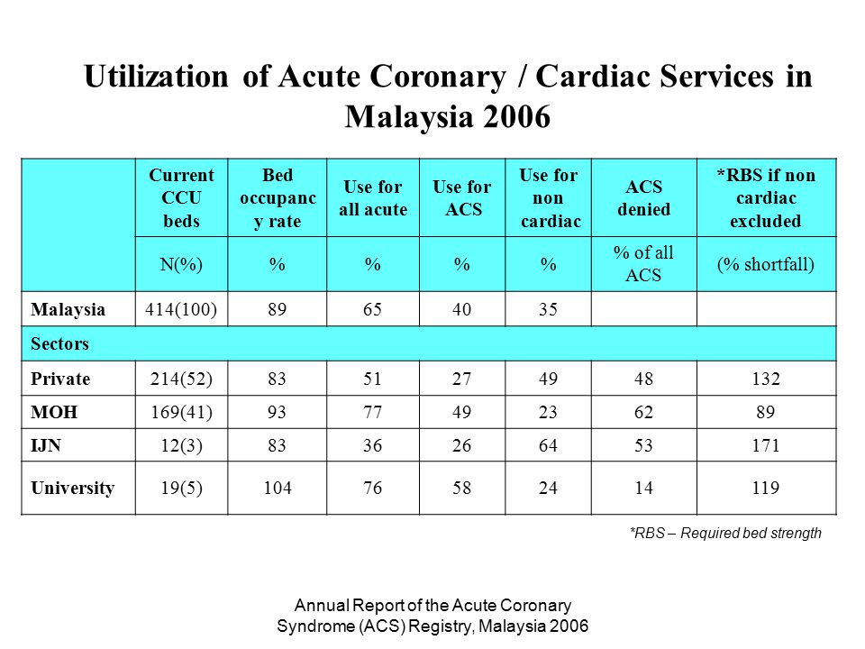 Annual Report of the Acute Coronary Syndrome (ACS) Registry, Malaysia 2006 Utilization of Acute Coronary / Cardiac Services by Sectors in Malaysia 2006 *RBS – Required bed strength