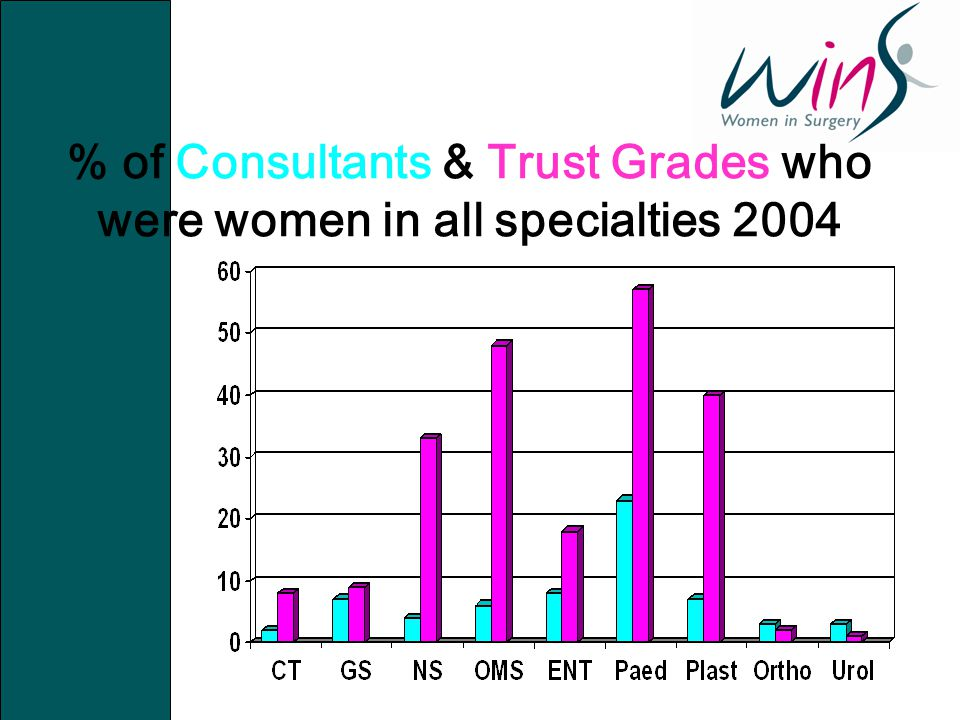 % of Consultants & Trust Grades who were women in all specialties 2004