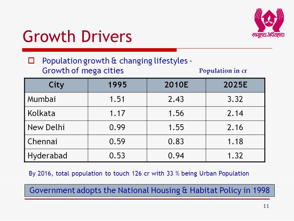 11 Growth Drivers City19952010E2025E Mumbai1.512.433.32 Kolkata1.171.562.14 New Delhi0.991.552.16 Chennai0.590.831.18 Hyderabad0.530.941.32 By 2016, total population to touch 126 cr with 33 % being Urban Population  Population growth & changing lifestyles - Growth of mega cities Population in cr Government adopts the National Housing & Habitat Policy in 1998