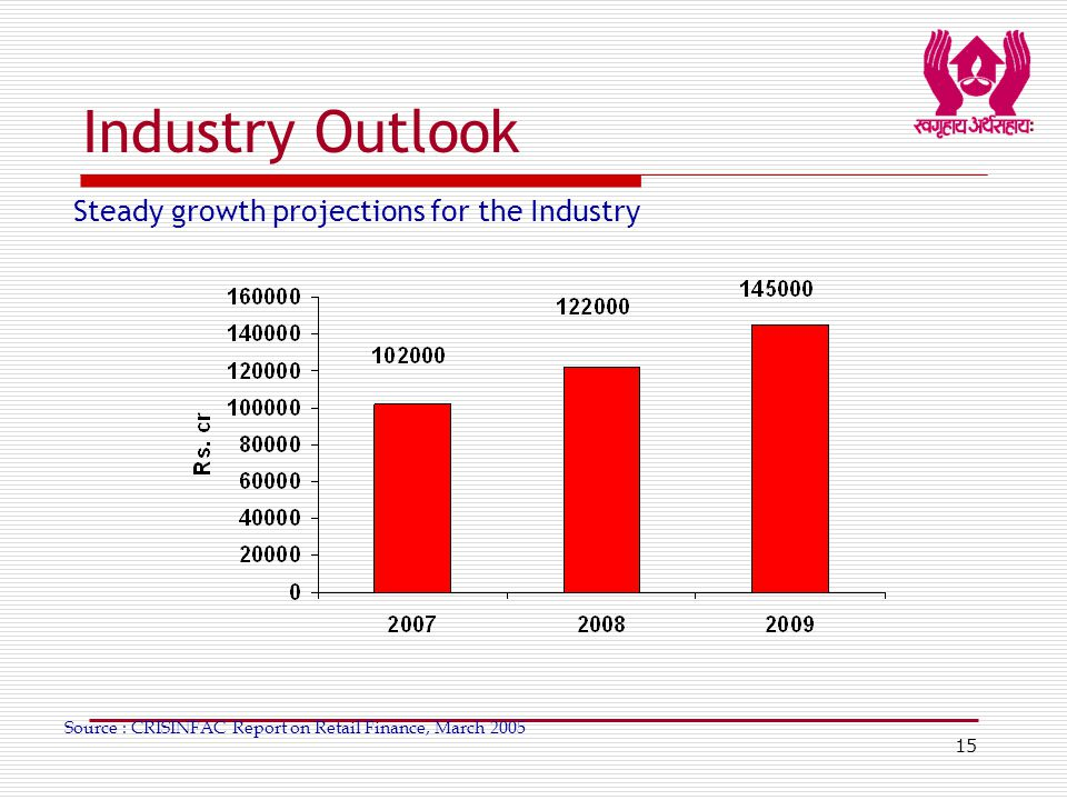 15 Industry Outlook Steady growth projections for the Industry Source : CRISINFAC Report on Retail Finance, March 2005