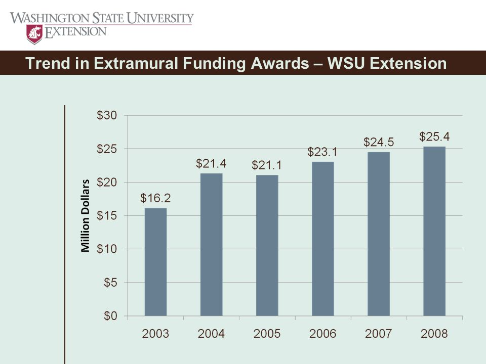 Trend in Extramural Funding Awards – WSU Extension