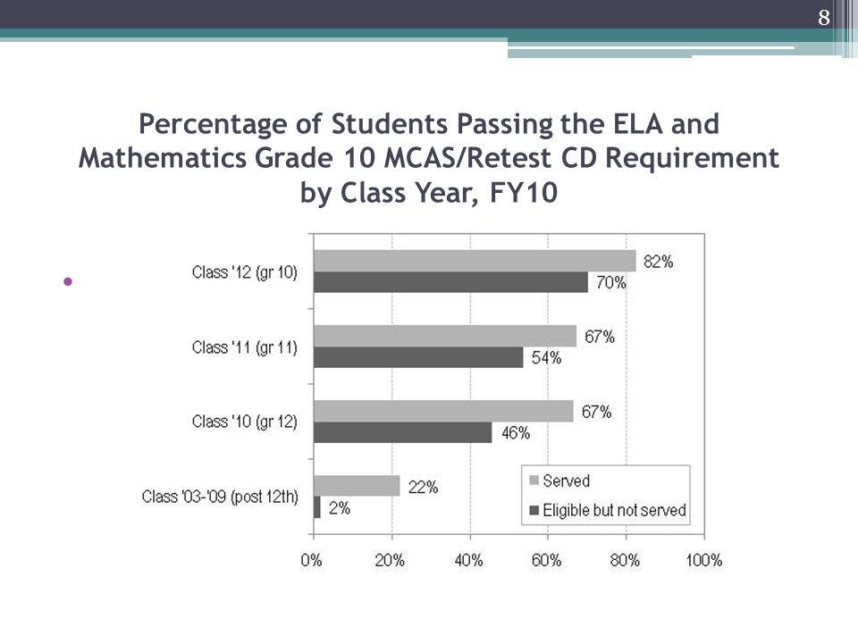 Percentage of Students Passing the ELA and Mathematics Grade 10 MCAS/Retest CD Requirement by Class Year, FY10 8
