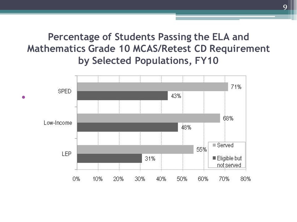 Percentage of Students Passing the ELA and Mathematics Grade 10 MCAS/Retest CD Requirement by Selected Populations, FY10 9