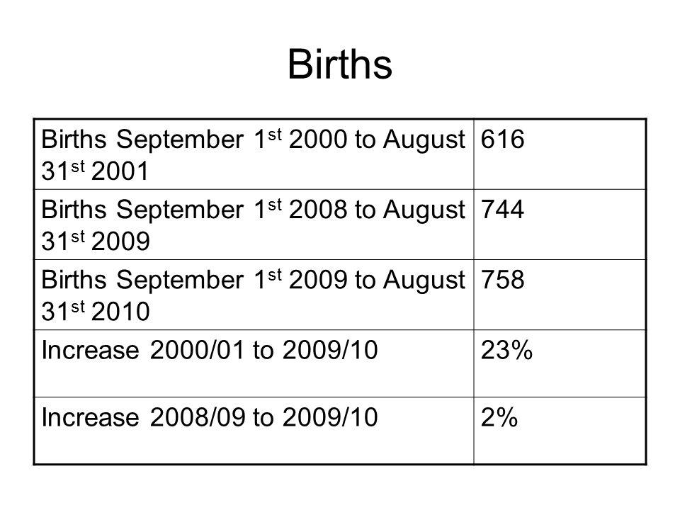 Births Births September 1 st 2000 to August 31 st 2001 616 Births September 1 st 2008 to August 31 st 2009 744 Births September 1 st 2009 to August 31 st 2010 758 Increase 2000/01 to 2009/1023% Increase 2008/09 to 2009/102%