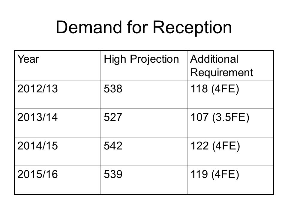 Demand for Reception YearHigh ProjectionAdditional Requirement 2012/13538118 (4FE) 2013/14527107 (3.5FE) 2014/15542122 (4FE) 2015/16539119 (4FE)