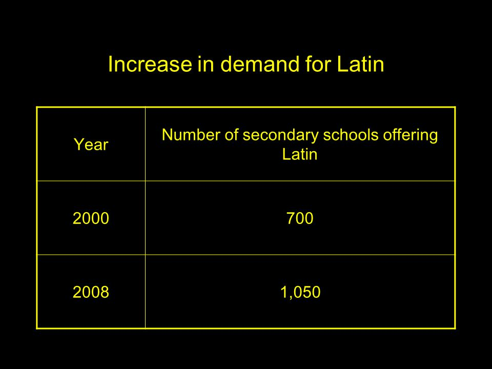 Increase in demand for Latin Year Number of secondary schools offering Latin 2000700 20081,050