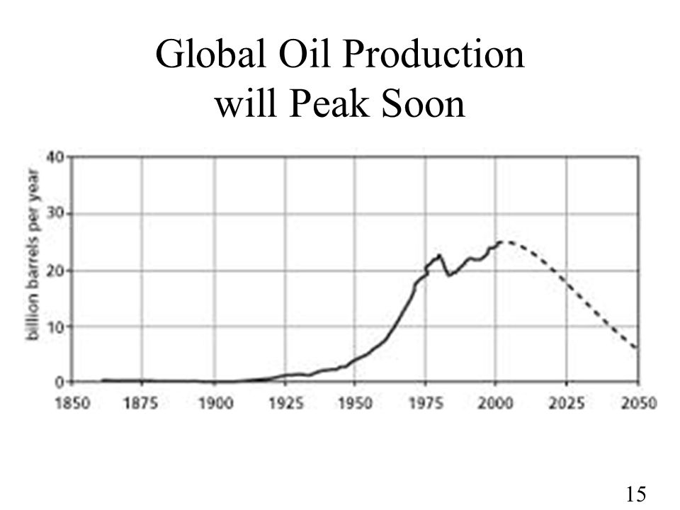 15 Global Oil Production will Peak Soon