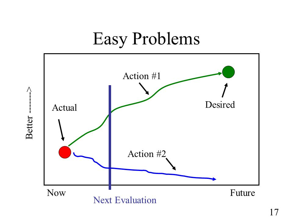 17 Easy Problems NowFuture Better > Next Evaluation Action #1 Actual Desired Action #2