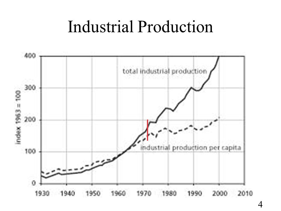 4 Industrial Production