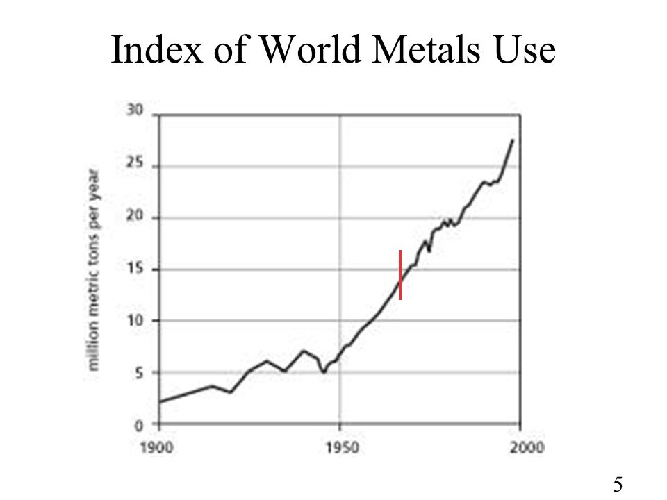 5 Index of World Metals Use
