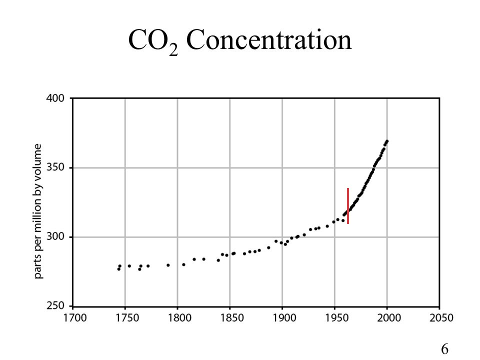 6 CO 2 Concentration