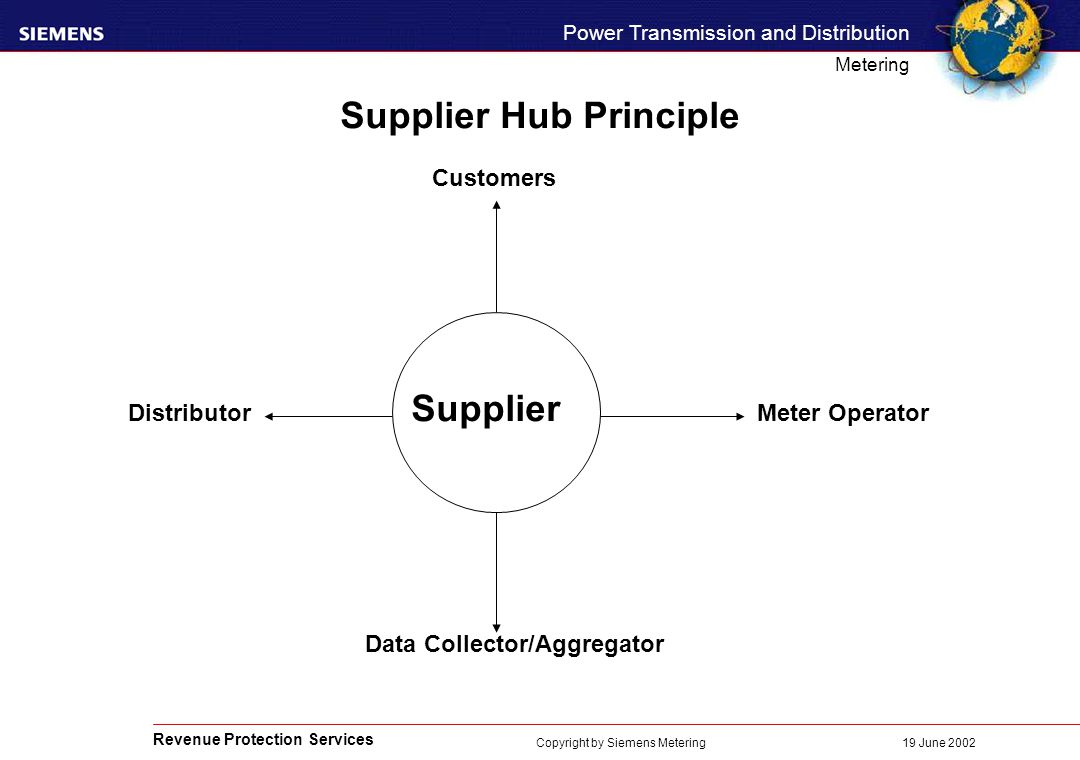Revenue Protection Services Power Transmission and Distribution Metering 19 June 2002 Copyright by Siemens Metering Supplier Hub Principle Customers Distributor Supplier Meter Operator Data Collector/Aggregator