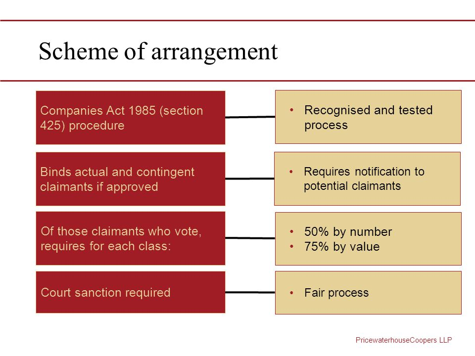 PricewaterhouseCoopers LLP Scheme of arrangement Binds actual and contingent claimants if approved Court sanction required Of those claimants who vote, requires for each class: Recognised and tested process Companies Act 1985 (section 425) procedure Requires notification to potential claimants 50% by number 75% by value Fair process