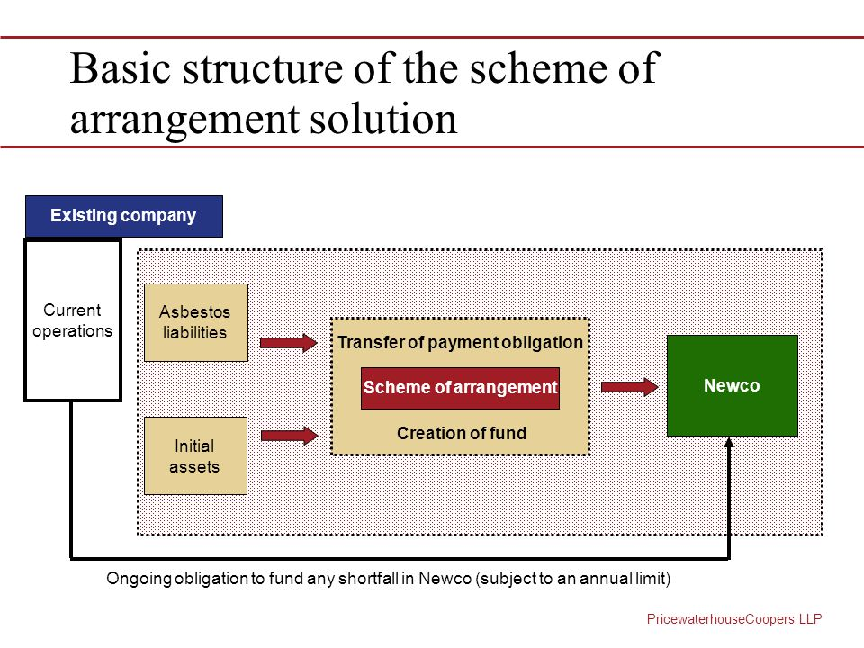 PricewaterhouseCoopers LLP Basic structure of the scheme of arrangement solution Existing company Current operations Asbestos liabilities Initial assets Scheme of arrangement Newco Ongoing obligation to fund any shortfall in Newco (subject to an annual limit) Transfer of payment obligation Creation of fund