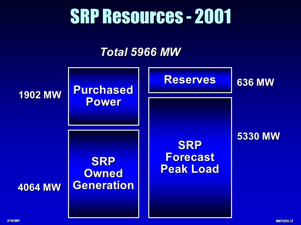 2/16/2001 000752SS-12 SRP Resources - 2001 SRPOwnedGeneration PurchasedPower SRPForecast Peak Load Reserves 4064 MW 1902 MW Total 5966 MW 5330 MW 636 MW
