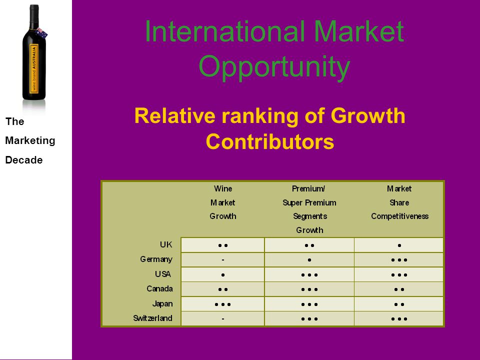 The Marketing Decade International Market Opportunity Must have for the consumer Must stock for the retailer Must list for the distributor Must comment for the media Category status is the goal