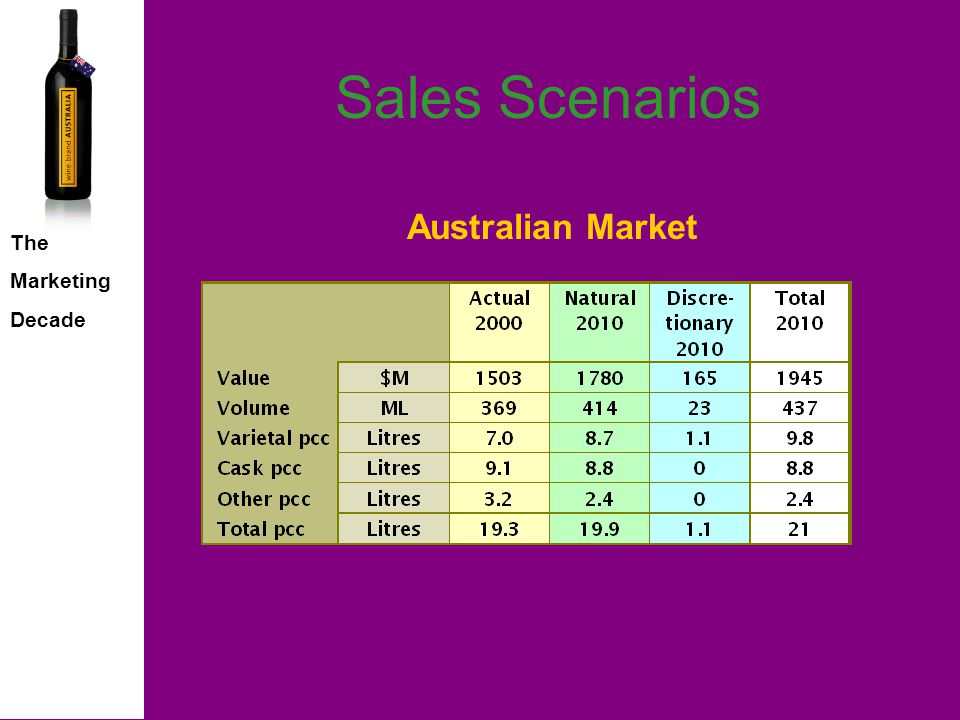 The Marketing Decade International Market Opportunity Relative ranking of Growth Contributors