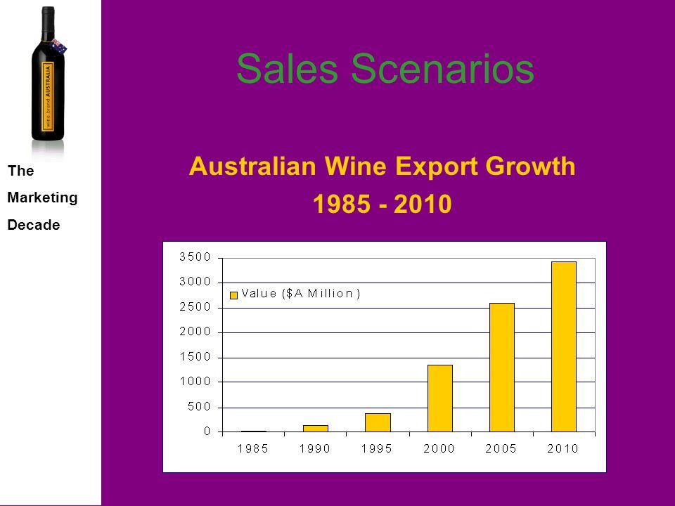 The Marketing Decade Sales Scenarios Australian Market