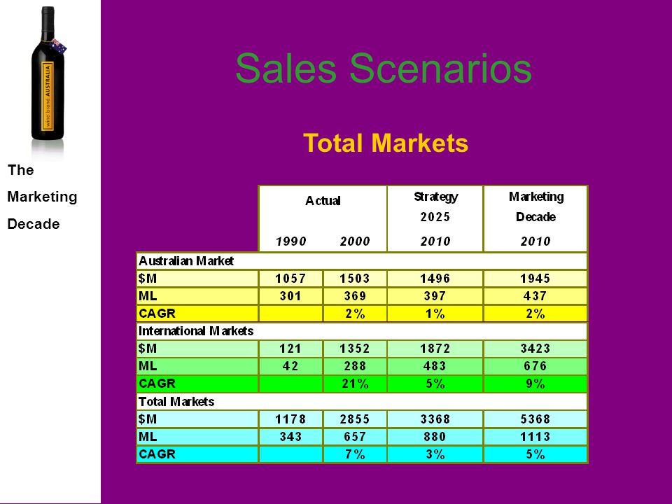 The Marketing Decade Sales Scenarios Australian Wine Export Growth 1985 - 2010