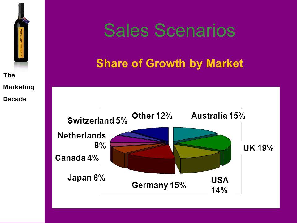 The Marketing Decade Sales Scenarios Total Markets