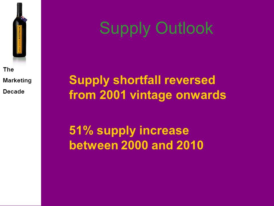 The Marketing Decade Sales Scenarios Share of Growth by Market Australia 15% UK 19% USA 14% Germany 15% Japan 8% Canada 4% Netherlands 8% Switzerland