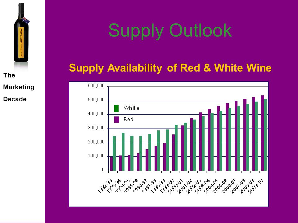 The Marketing Decade Supply Outlook Supply shortfall reversed from 2001 vintage onwards 51% supply increase between 2000 and 2010