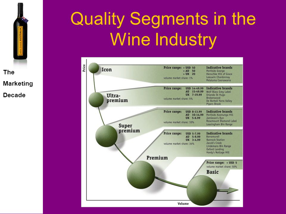 The Marketing Decade Quality Segments in the Wine Industry